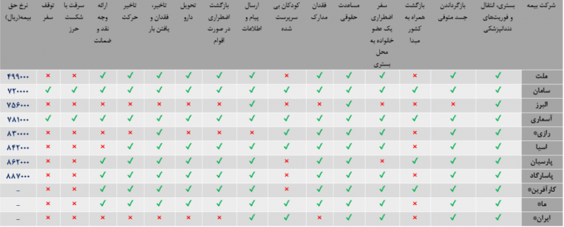 جدول بیمه مسافرتی