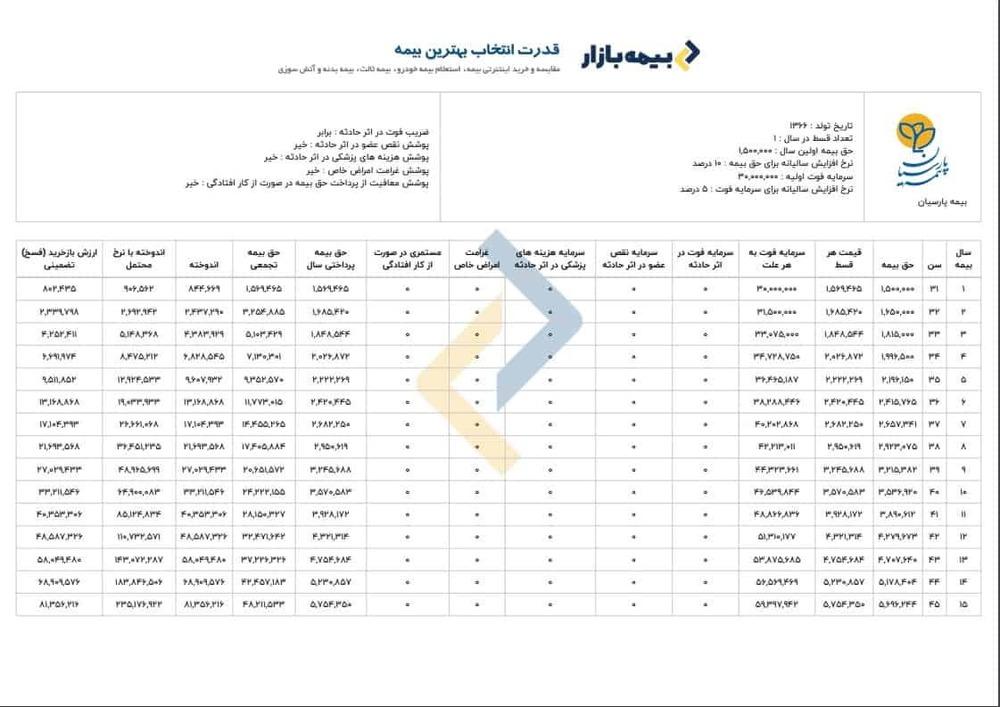 جدول محاسبه بیمه عمر پارسیان